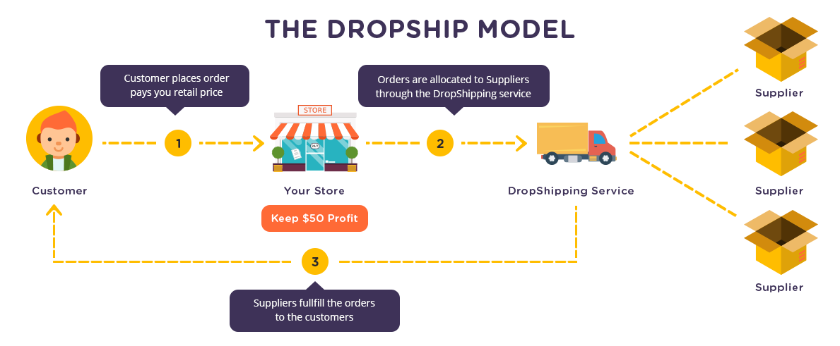 Shocking Truth About Drop Shipping in Melbourn Australia